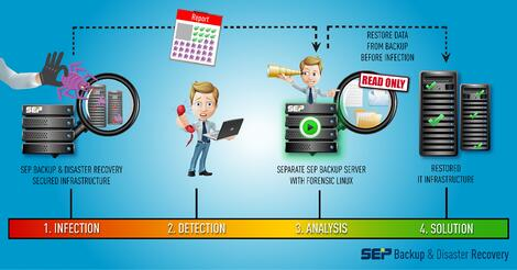 The steps to recover data after cyber attack with SEP Software