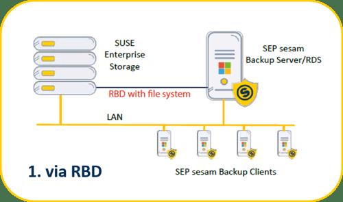 SEP Backup Software Process to SUSE Enterprise Storage using RADOS Block Device