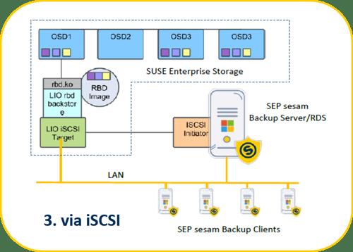 SEP Backup Software Process to SUSE Enterprise Storage using iSCSI