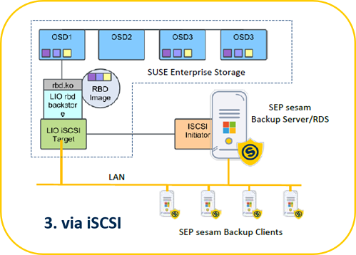 SEP Backup Software Process to SUSE Enterprise Storage using iSCSI