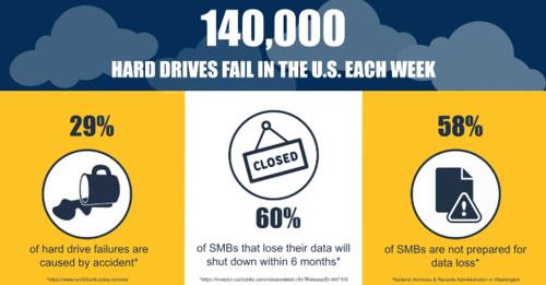 Hard Drive Failure and Data Loss Statistics